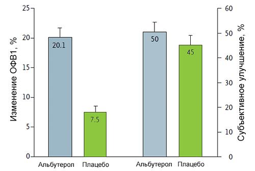 Сальбутамол против плацебо эффект при астме