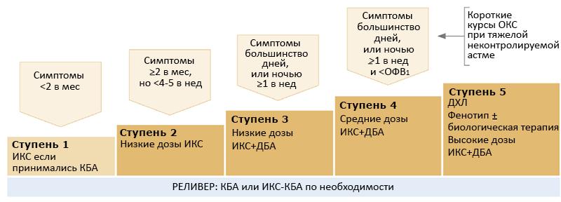 СТУПЕНЧАТЫЙ КОНТРОЛЬ СИМПТОМОВ, GINA 2019