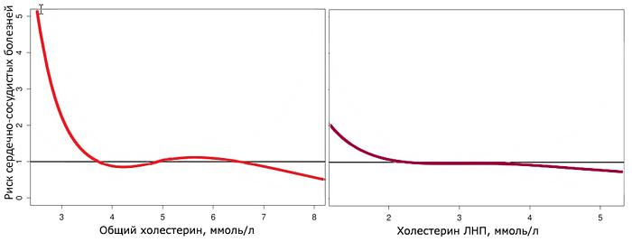 Снижение сердечно-сосудистого риска при увеличении холестерина