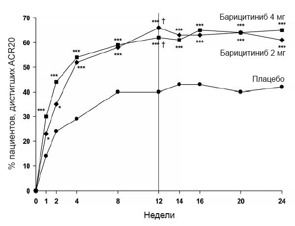Барицитиниб при неэффективности обычных синтетических препаратов