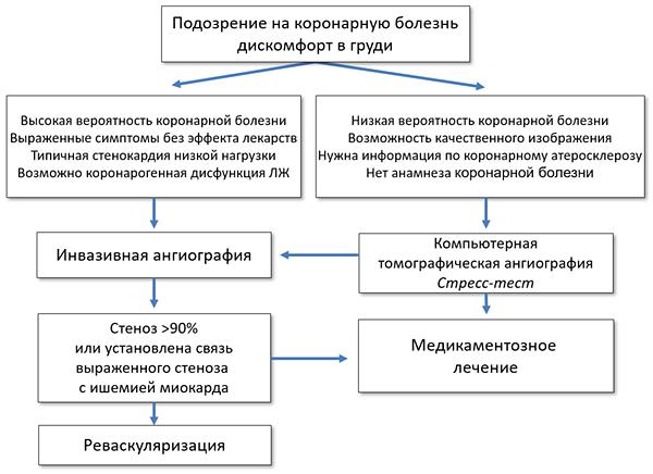 метформин статины аспирин