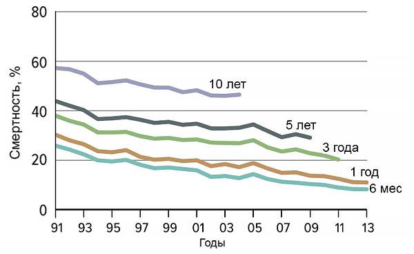 Динамика смертности при трансплантации печени
