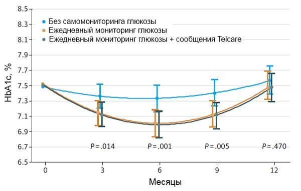 Эффективность самомониторинга гликемии