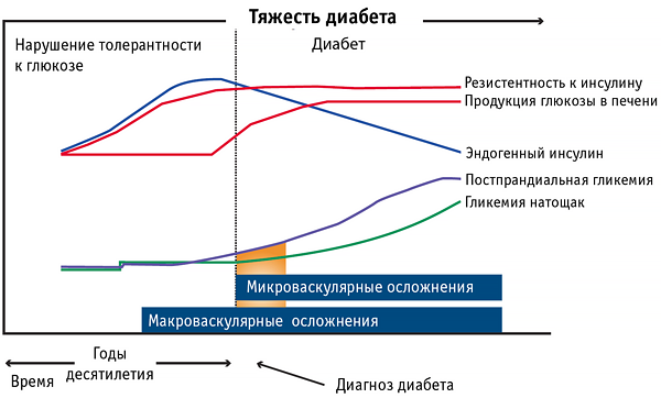 Гликемический континуум
