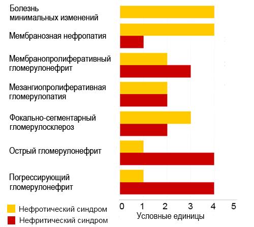 Нефротические и нефритические признаки при гломерулярной болезни