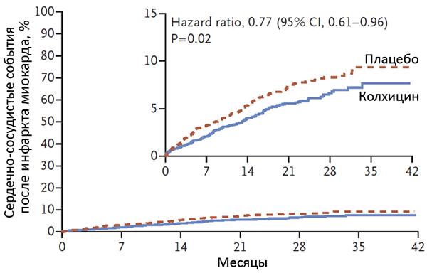 Колхицин снижает риск сердечно-сосудистых событий у пациентов со стабильной ИБС