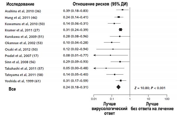 Противовирусное лечение гепатита С и риск рака