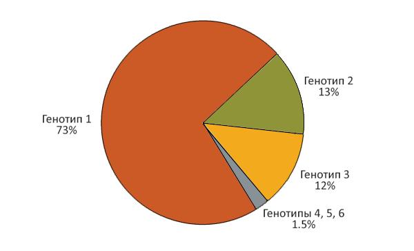 Частота генотипов вируса гепатита С в США