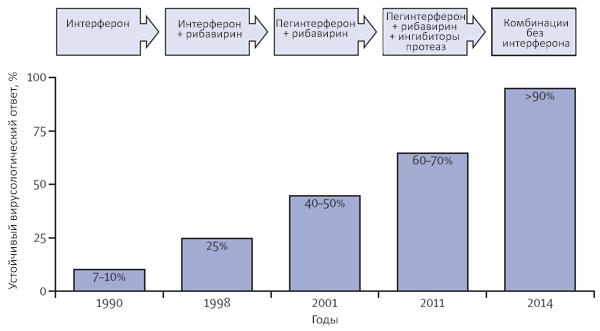 Эффективность лечения гепатита С