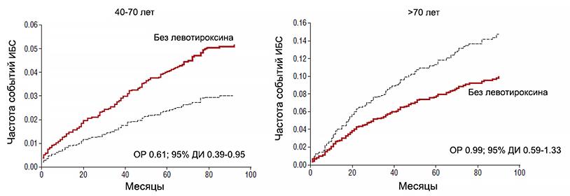 Лечение субклинического гипотиреоза левотироксином и риск ИБС в зависимости от возраста