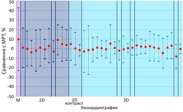 Сравнение оценок фракции выброса левого желудочка
